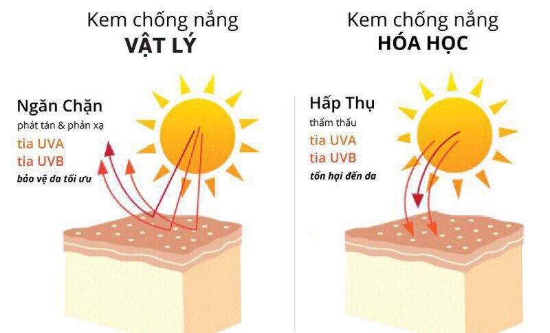 Nên dùng kem chống nắng vật lý hay hóa học