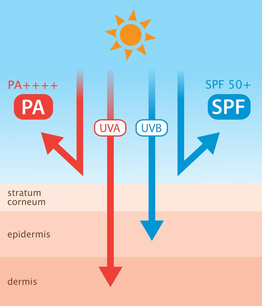 Tác dụng của SPF và PA